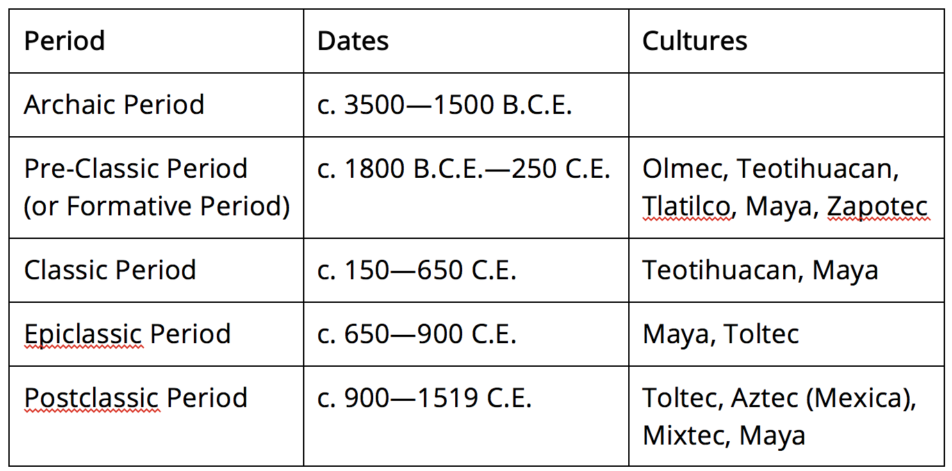 Table of mesoamerican periods