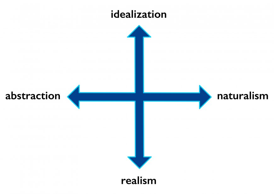 naturalism-diagram