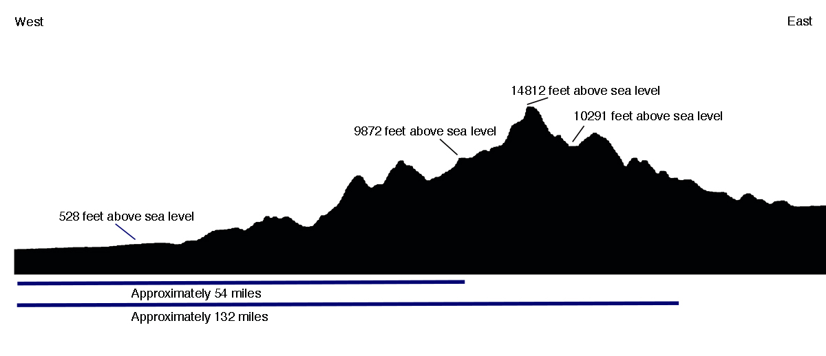 Cross-section showing typical change in elevation in the Andes (diagram: Dr. Sarahh Scher)